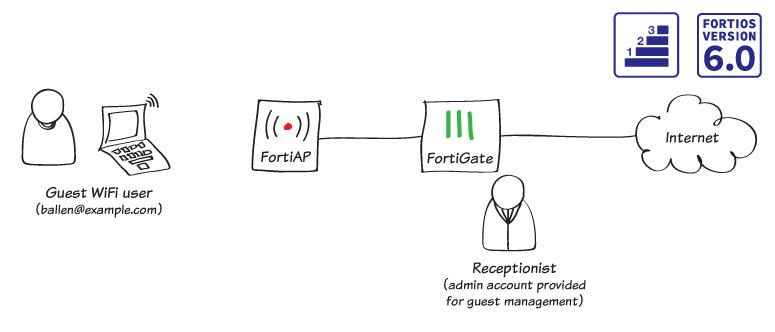 Cookbook | FortiGate / FortiOS 6 0 0 | Fortinet