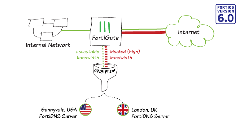 Cookbook | FortiGate / FortiOS 6 0 0 | Fortinet
