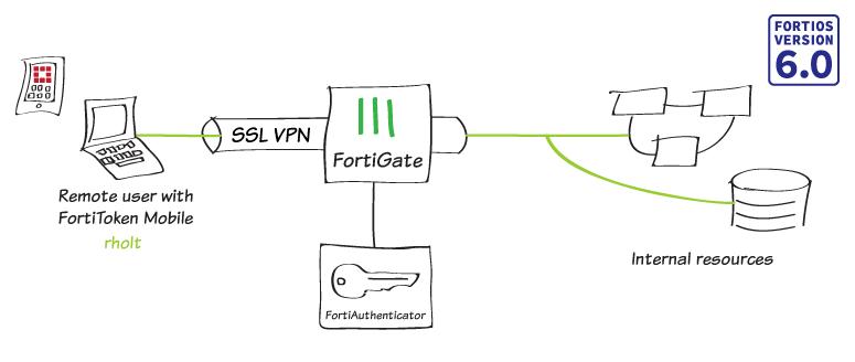 9109c11a52595e3a7ec67fd9d2f6b9ad intro ssl vpn radius - Fortigate Ssl Vpn Two Factor Authentication