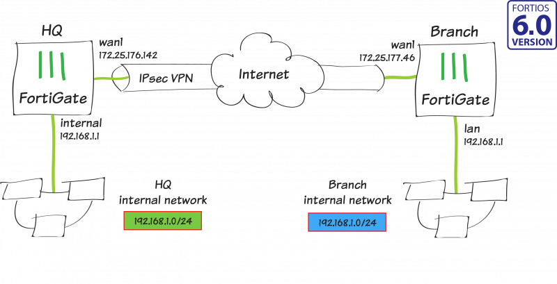 a846e17e2540fa96a8175325ed6e97ad intro subnets - Which Two Are Required To Create An Ipsec Vpn Connection