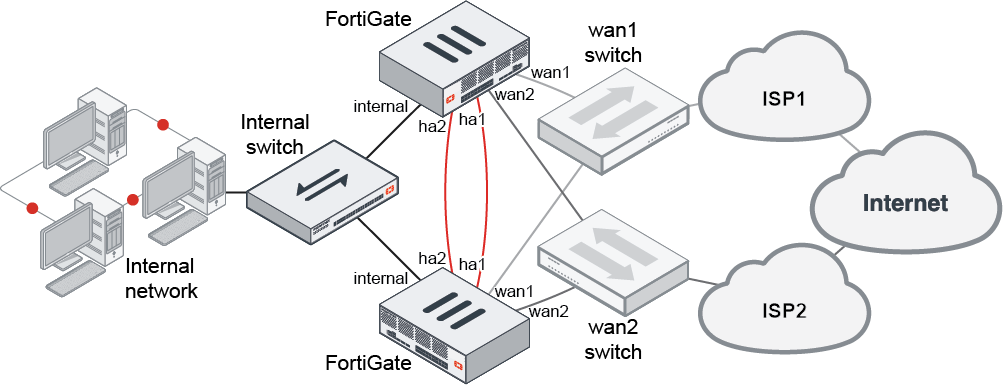 Cookbook Fortigate Fortios 6 2 3 Fortinet Documentation Library