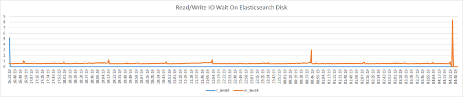 Read/Write IO Wait Graph for ElasticSearch for the HA active-active cluster of two FSR Nodes