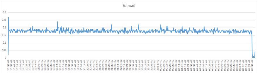 IO Wait Graph for single FSR Node