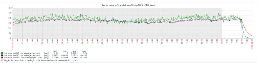 CPU Load Average Utilization Graph for single FSR Node
