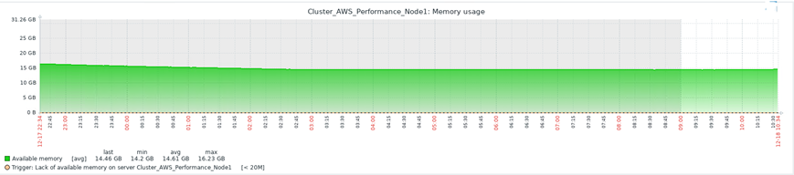 Memory Utilization Graph for the HA active-active cluster of two FSR Nodes
