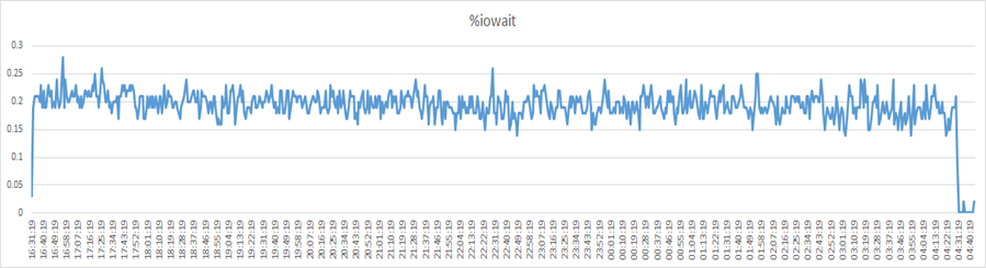 IO Wait Graph for the HA active-active cluster of two FSR Nodes