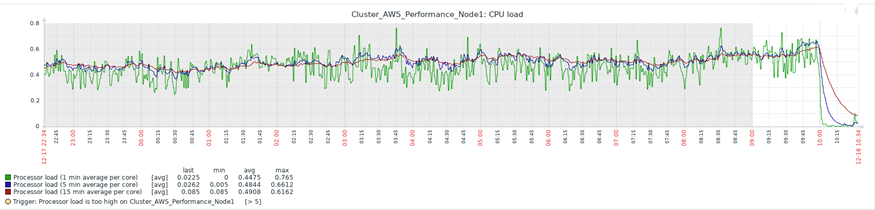 CPU Load Average Utilization Graph for the HA active-active cluster of two FSR Nodes