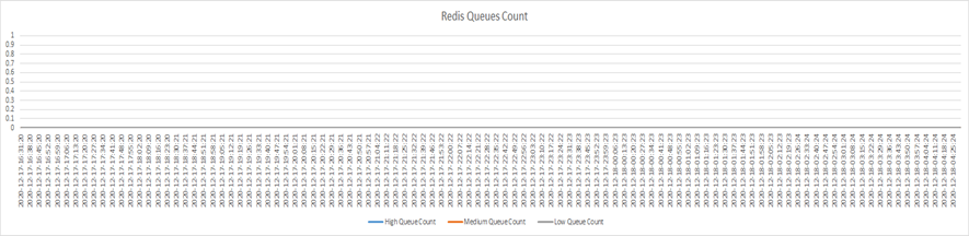 Redis PB Queue Count Graph for the HA active-active cluster of two FSR Nodes