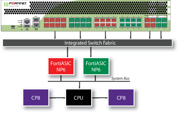Hardware Acceleration | FortiGate / FortiOS 6 0 5 | Fortinet