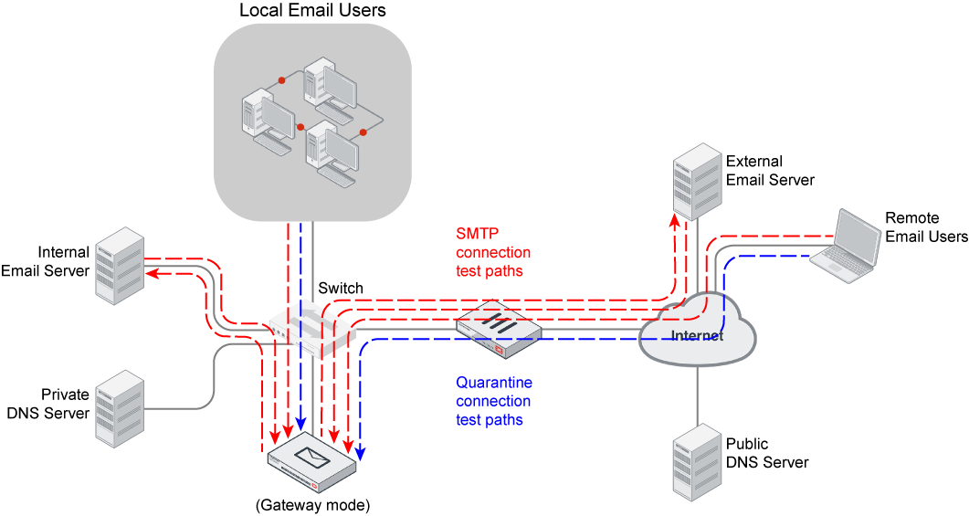 Administration Guide | FortiMail 6.4.2 | Fortinet ...