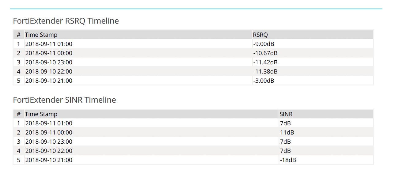 Screenshot displays RSRQ and SINR chart output