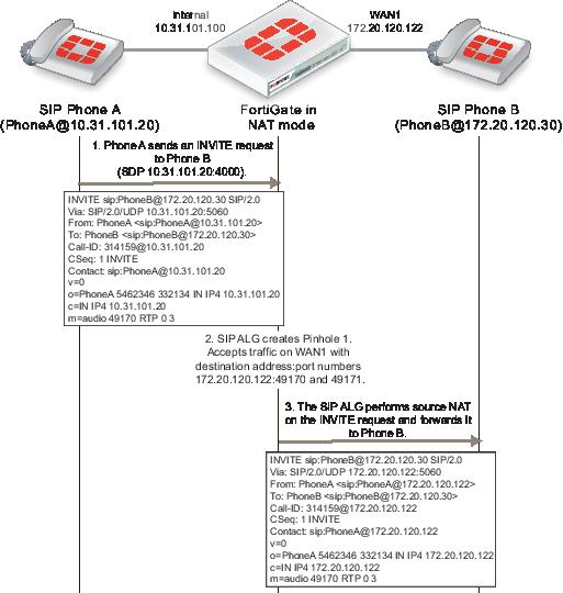Handbook   FortiGate / FortiOS 6 0 5   Fortinet