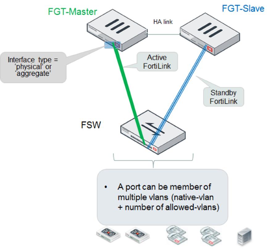 Handbook | FortiGate / FortiOS 6 0 5 | Fortinet