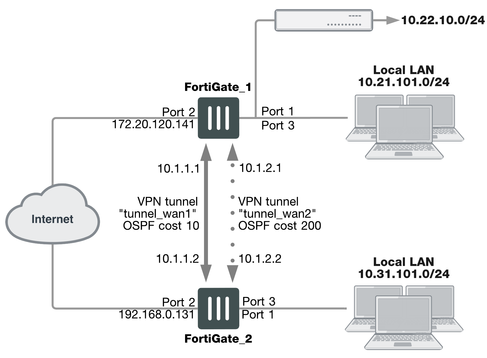 Fortigate Backup Ipsec Interface