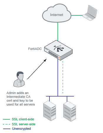 Handbook | FortiADC 5 3 0 | Fortinet Documentation Library