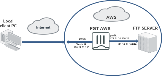 AWS Cookbook | FortiGate / FortiOS 6 2 0 | Fortinet Documentation