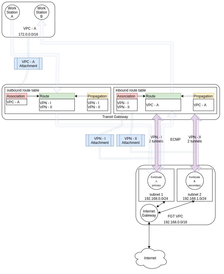 FortiGate autoscale VPC integration with Transit Gateway