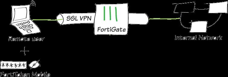 284d380fec3e095a71a0b7bbb5cee859 sslvpn FTM push - Fortigate Ssl Vpn Two Factor Authentication