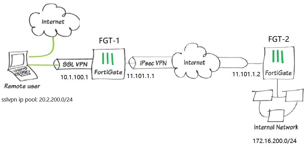 528140b47c4b992a190129115073d8d6 sslvpn IPsec%20vpn%20topology - Which Two Are Required To Create An Ipsec Vpn Connection