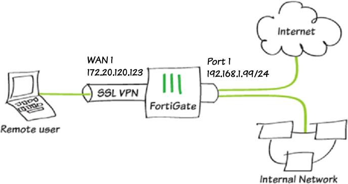 The Easiest Fortigate Ipsec Vpn Ldap Authentication Cookbook