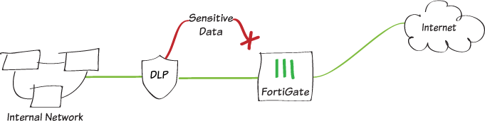 Cookbook | FortiGate / FortiOS 6 2 0 | Fortinet