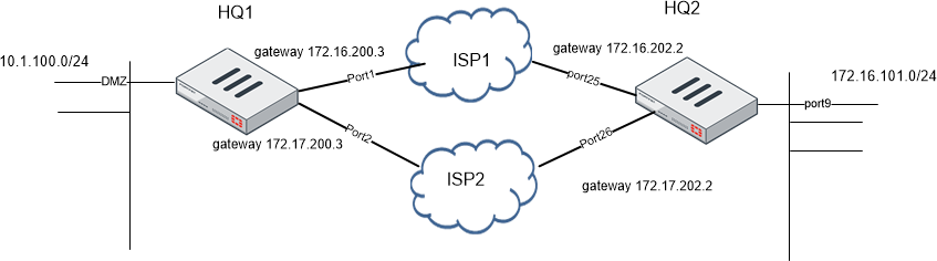 89496ae962e01bd5c7d327609210b1ad ospf redundant - What Does Load Mean On Vpn